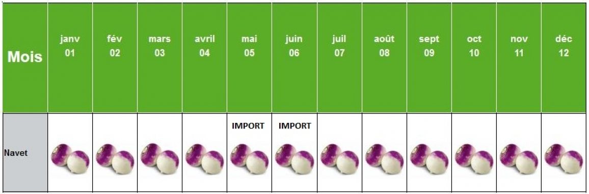 Planning de la production de navet de Normandie